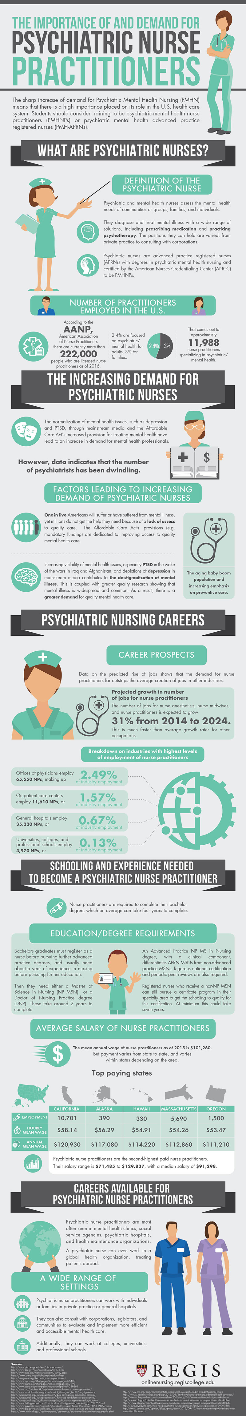 The high importance and demand of psychiatric nurses xflitez Gallery