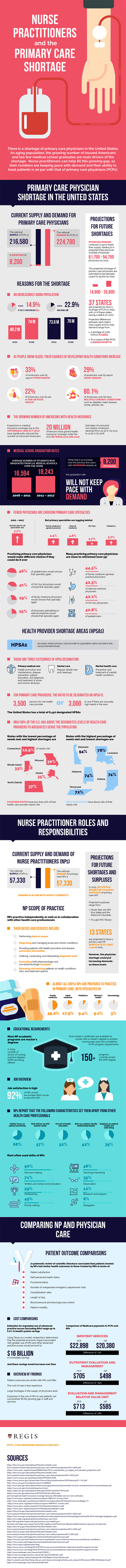 Nurse Practitioners and the Primary Care Shortage