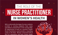 Infographic women's health nurse practitioners in the American landscape